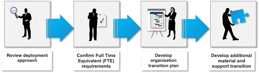 pilkington an organisation in transition A transition plan is used to manage the change from an existing organisational configuration to a new configuration so - your organisation may need to go through a transition to implement the new arrangement.