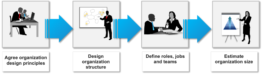 Image result for Changing Organization Design and Structure