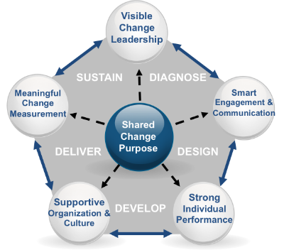 models of change in organizational management Because times change and organizations evolve, virtually all companies that wish to keep their doors open for a long time need to successfully undergo organizational change sooner or later generally speaking, change management refers to switching up the way things are done at an organization.